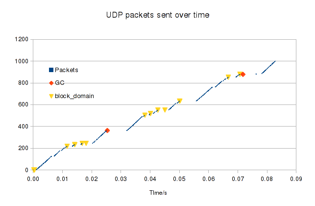 how to read udp packets